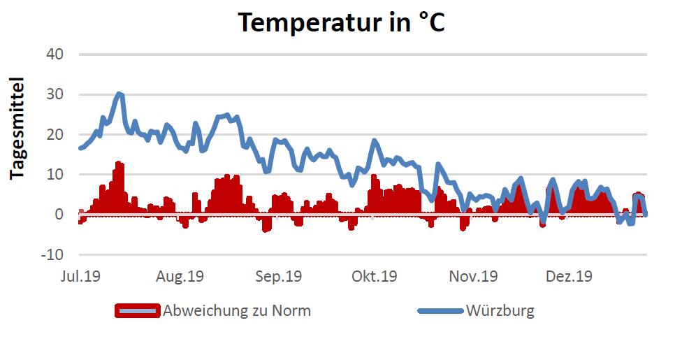 Temperatur in Celsius am 23.1.2020