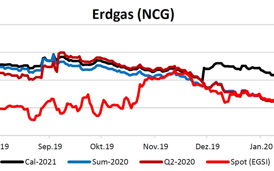 Energiemarktbericht vom 6.2.2020
