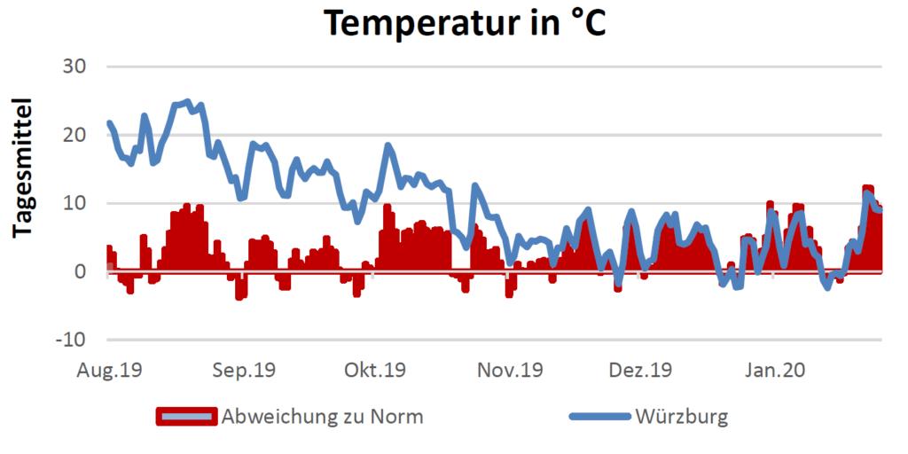 Temperatur in Celsius am 6.2.2020