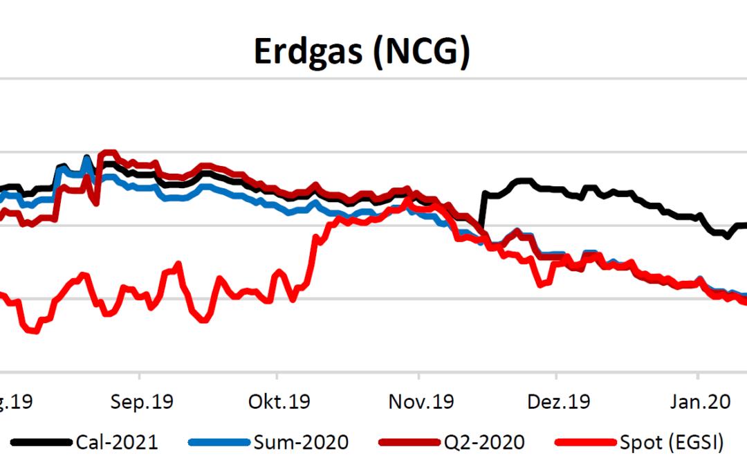 Energiemarktbericht vom 20.2.2020