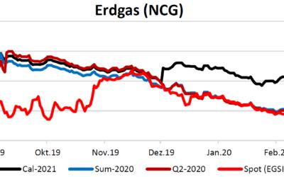 Energiemarktbericht vom 5.3.2020