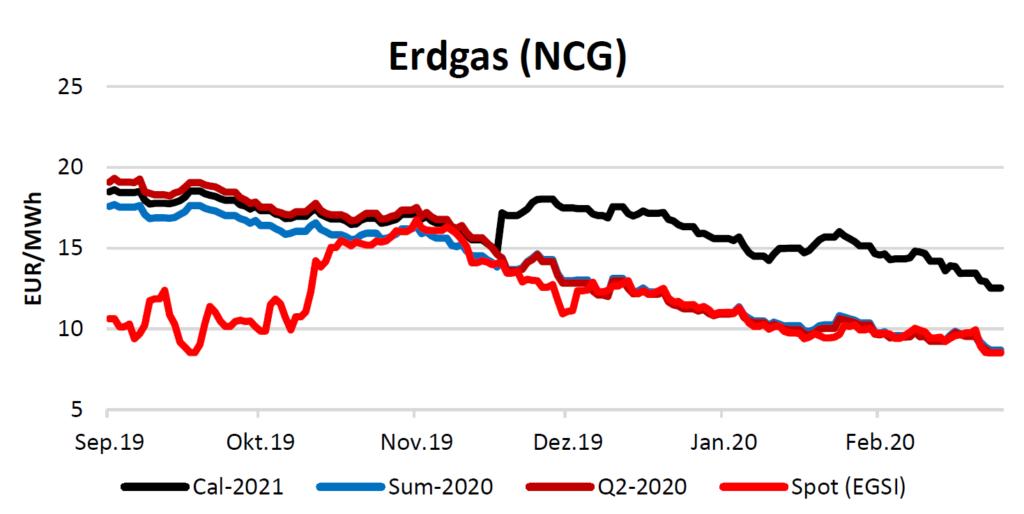 Erdgas am 19.3.2020