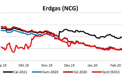 Energiemarktbericht vom 19.3.2020