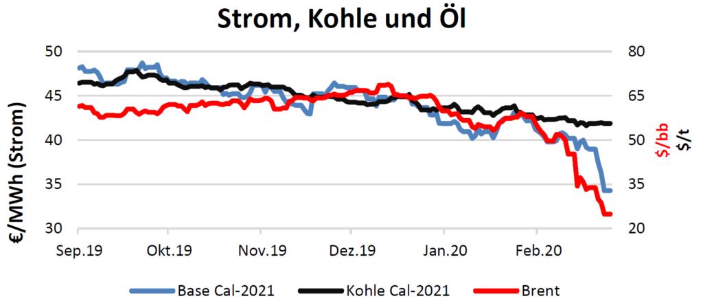 Strom, Kohle und Öl am 19.3.2020