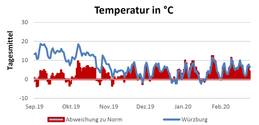 Temperatur in Celsius am 19.3.2020