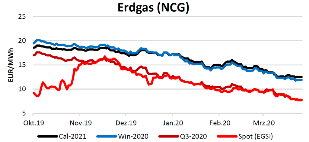 Erdgas am 2.4.2020