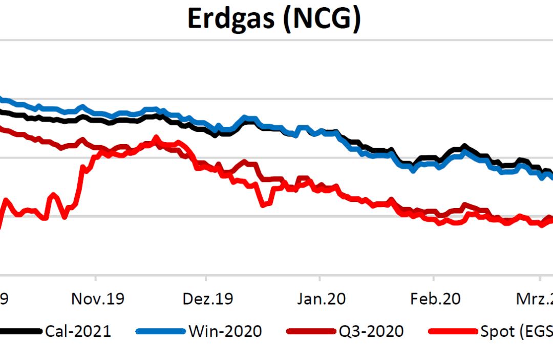 Energiemarktbericht vom 2.4.2020
