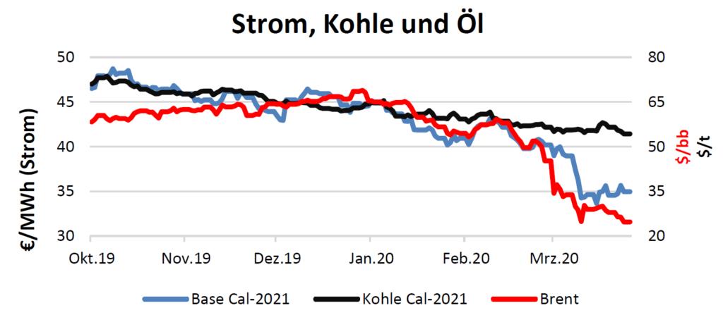 Strom, Kohle und Öl am 2.4.2020