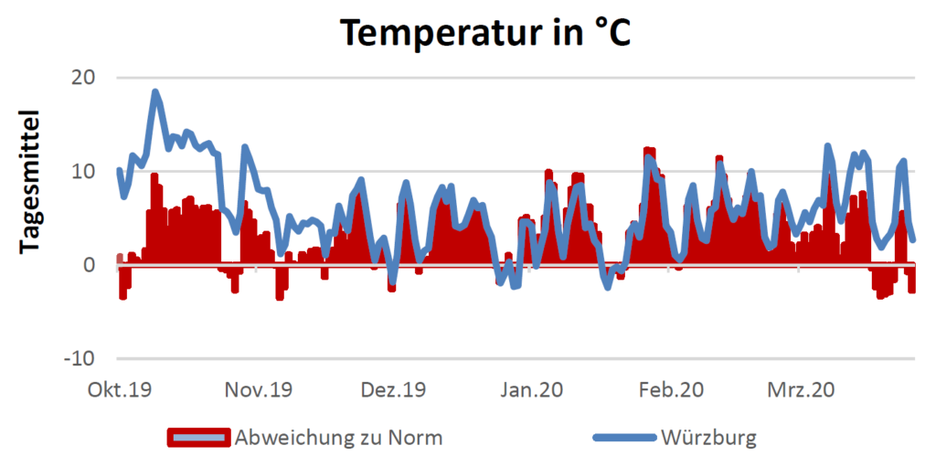 Temperatur in Celsius am 2.4.2020