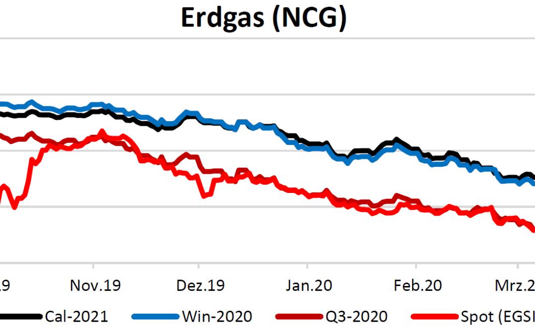 Energiemarktbericht vom 16.4.2020