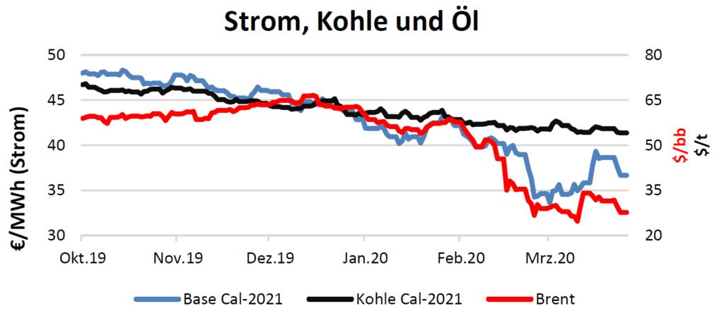 Strom, Kohle und Öl am 16.4.2020
