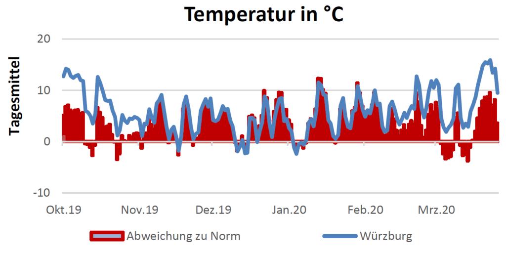 Temperatur in Celsius am 16.4.2020