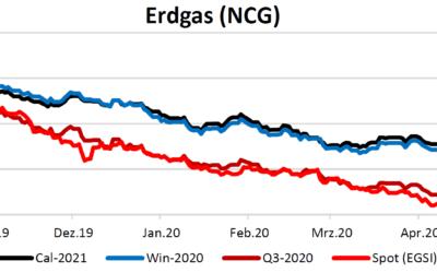 Energiemarktbericht vom 14.05.2020
