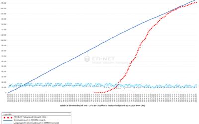 Auswirkungen der Corona-Pandemie auf den Energiepreis beim Strom und Erdgas