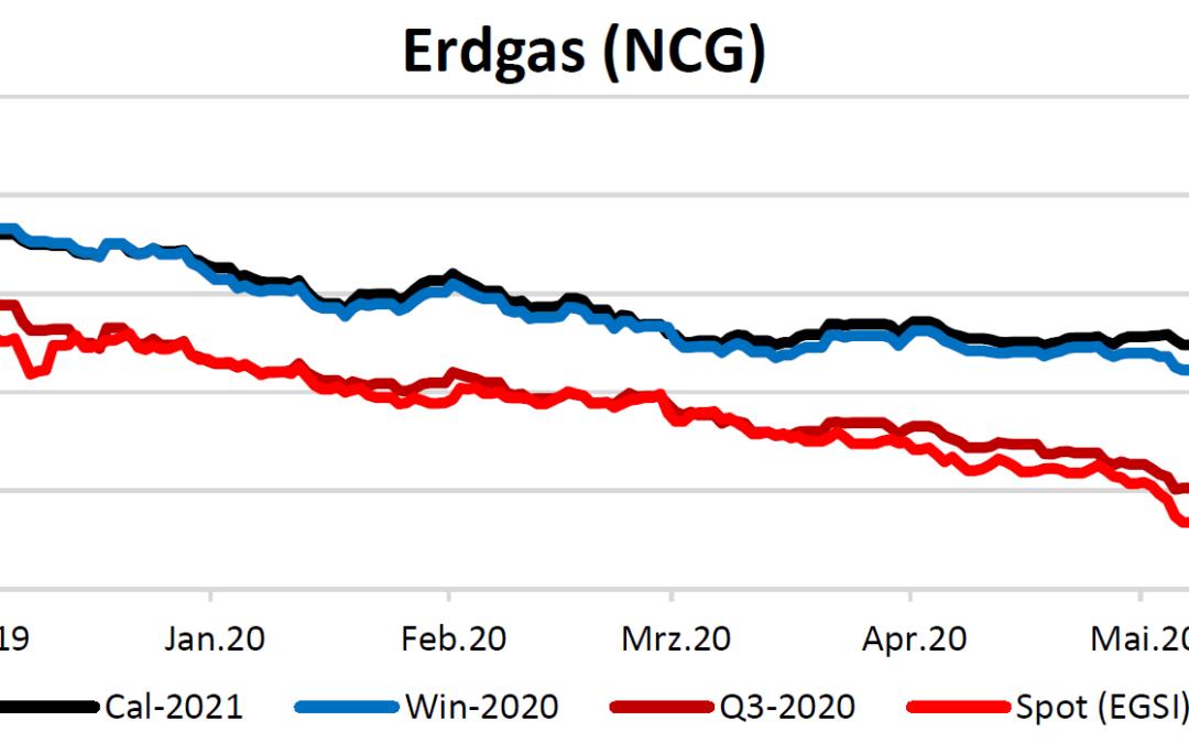 Energiemarktbericht vom 10.06.2020