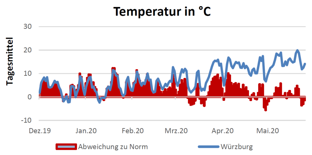 Temperatur in Celsius am 10.06.2020