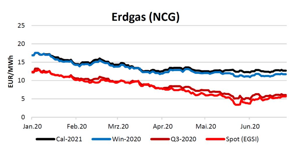 Erdgas am 25.6.2020