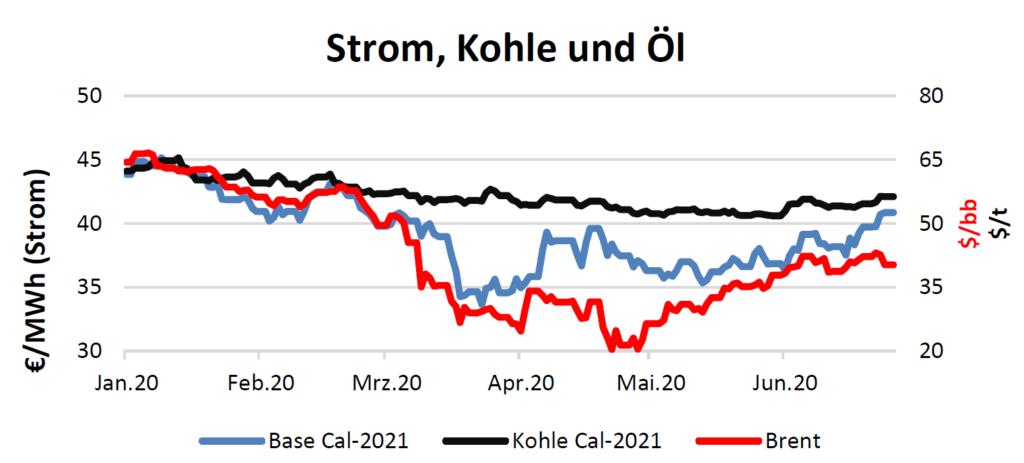 Strom, Kohle und Öl am 25.06.2020