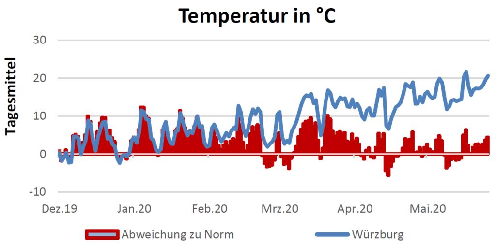 Temperatur in Celsius am 25.06.2020