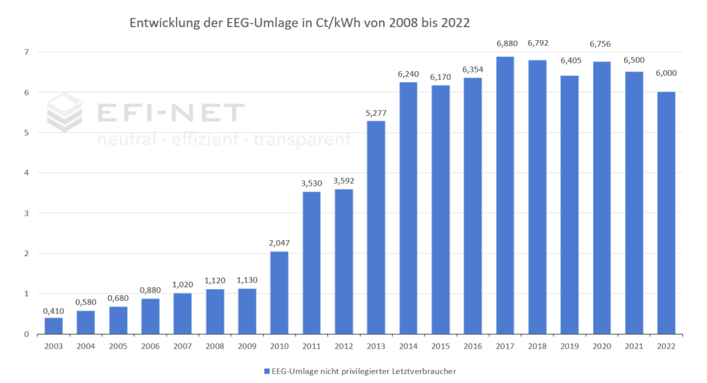 EEG-Umlage bis 2022