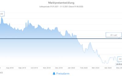 Energiemarkt 12-Monatsrückblick vom 31. Mai 2020