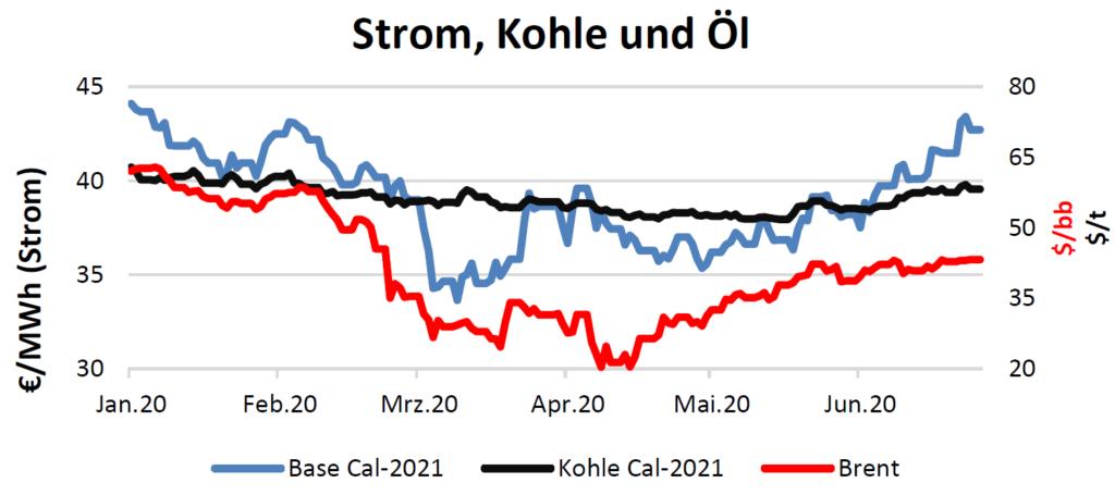 Strom, Kohle und Öl am 9.07.2020