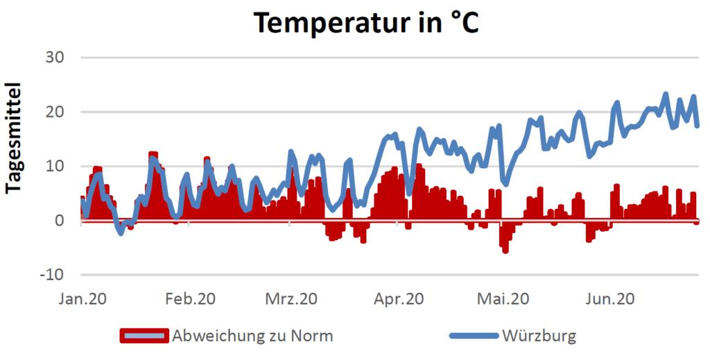 Temperatur in Celsius am 9.07.2020