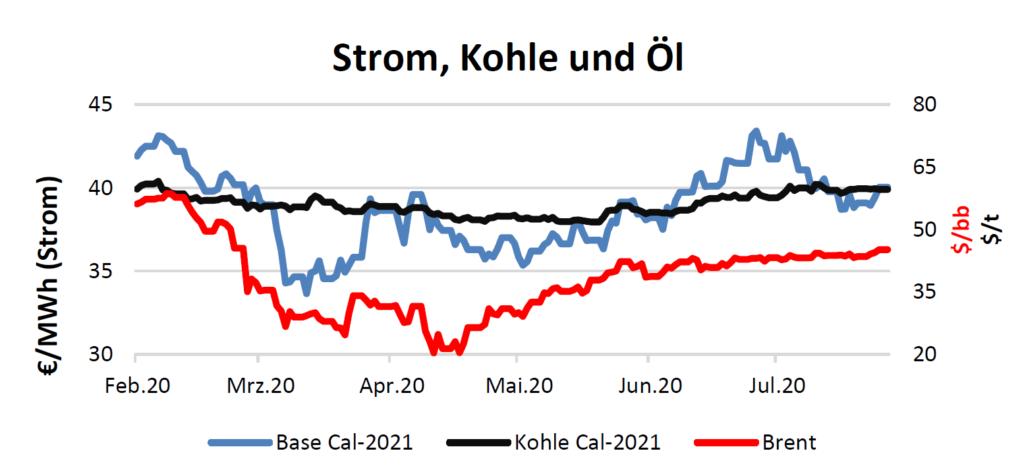 Strom, Kohle und Öl Handelspreise bis 6.August 2020
