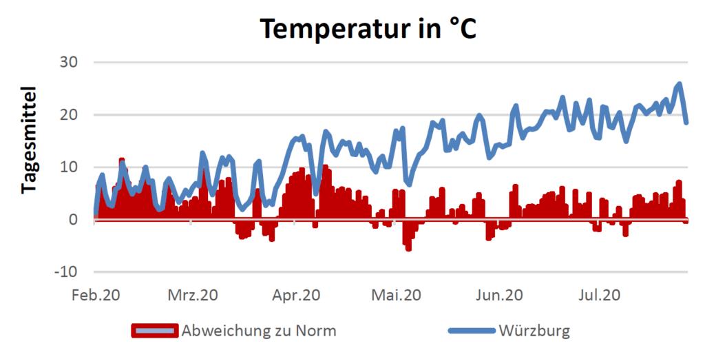 Temperatur in Celsius am 06.08.2020