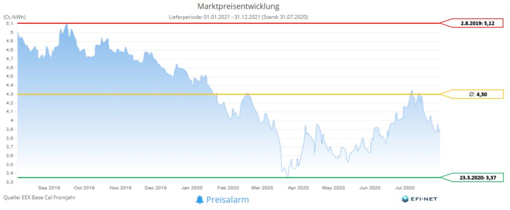 MarktpreisentwicklungStromMonate