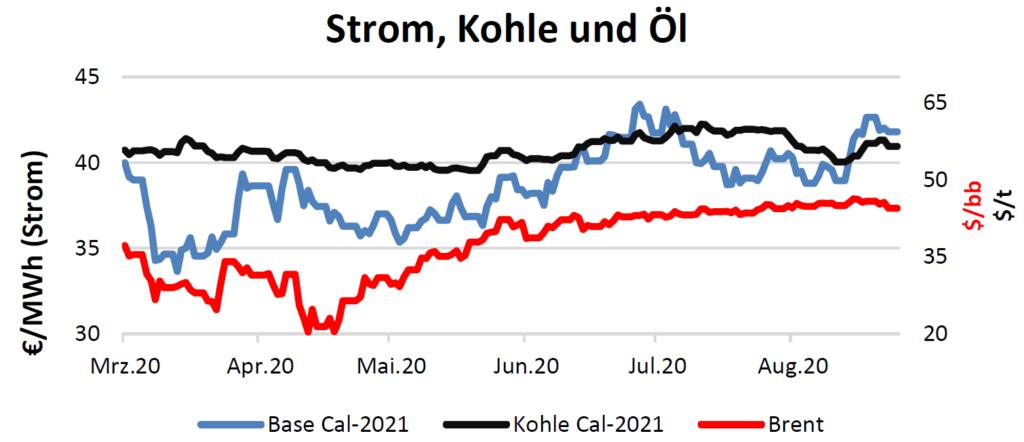 Strom, Kohle und Öl Handelspreise bis 3.September 2020