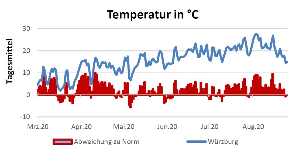 Temperatur in Celsius am 3.9.2020
