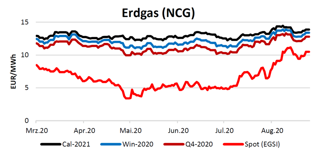 Erdgas am 17.9.2020