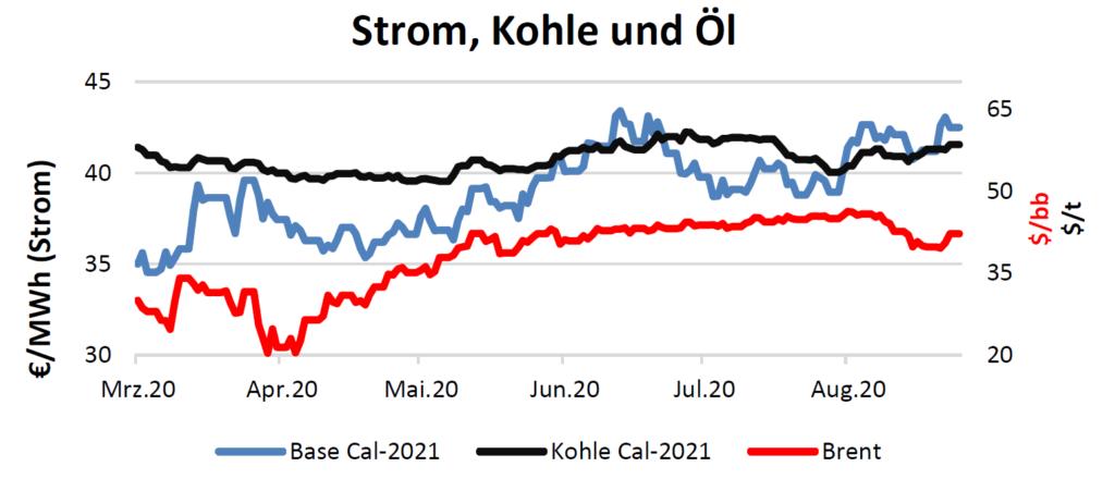 Strom, Kohle und Öl Handelspreise bis 17.September 2020