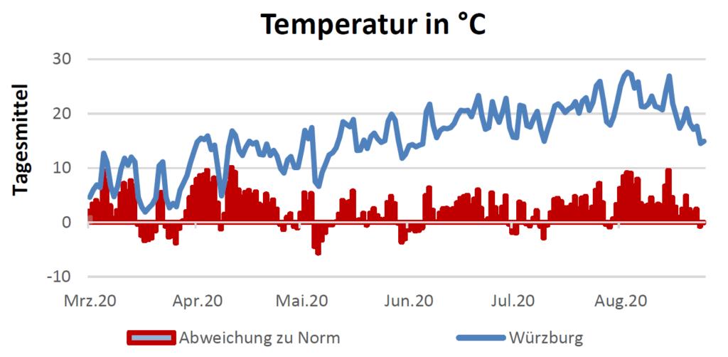 Temperatur in Celsius am 17.9.2020