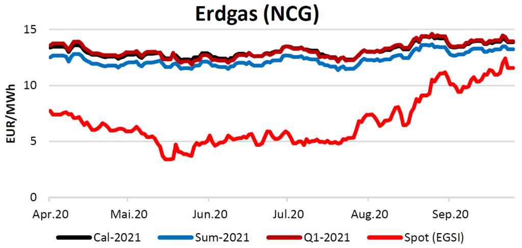 Erdgaspreise am 1.10.2020