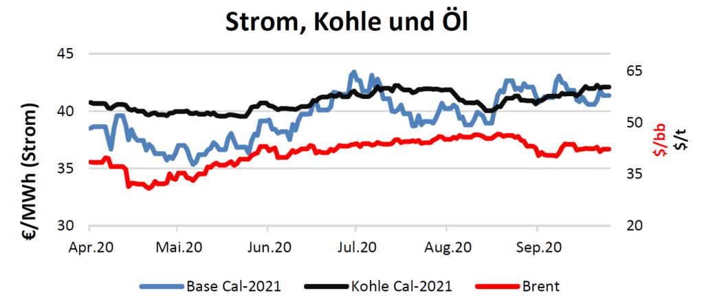 Strom, Kohle und Öl Handelspreise bis 1.Oktober 2020