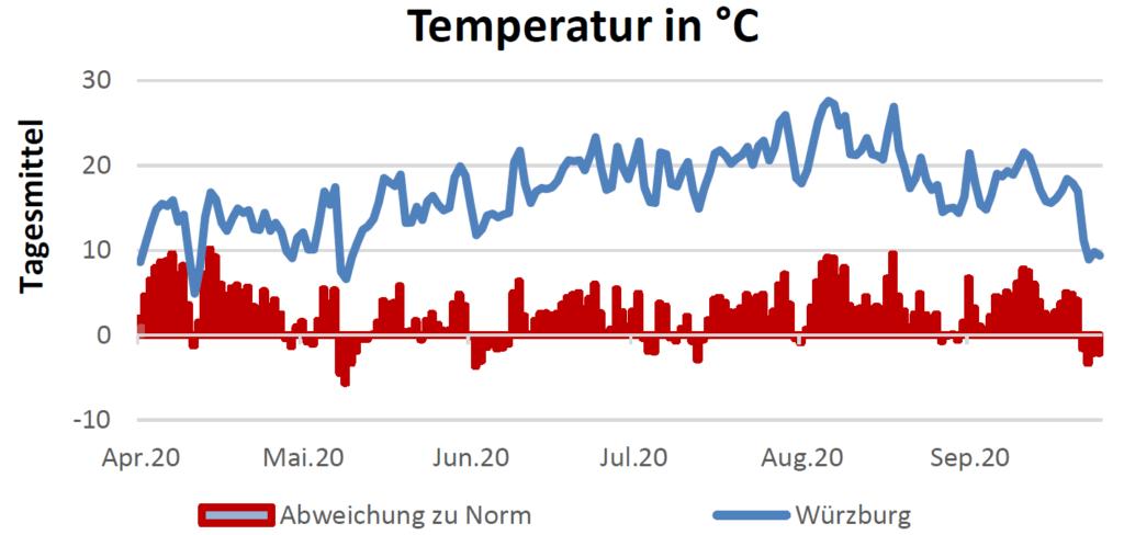 Temperatur in Celsius am 1.10.2020