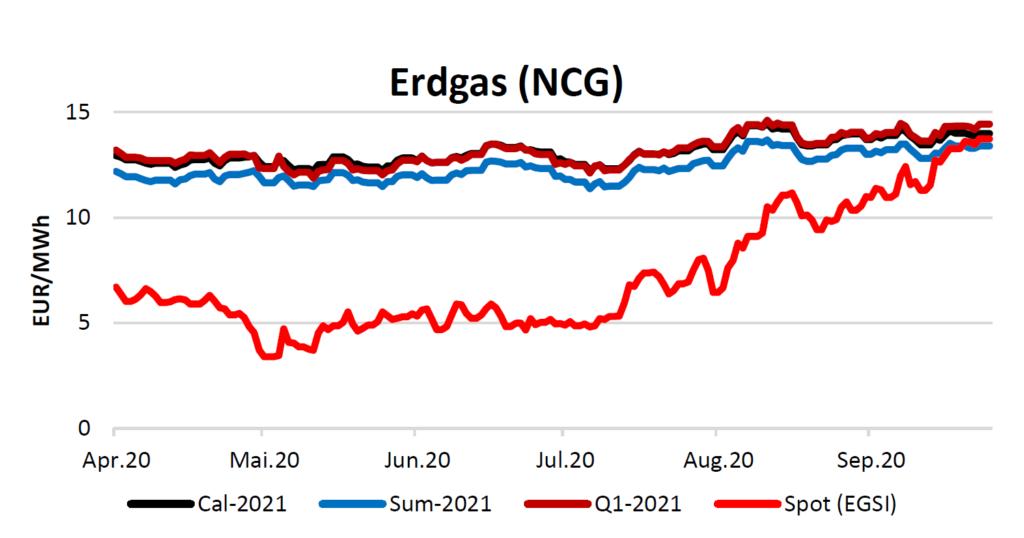 Erdgaspreise am 15.10.2020