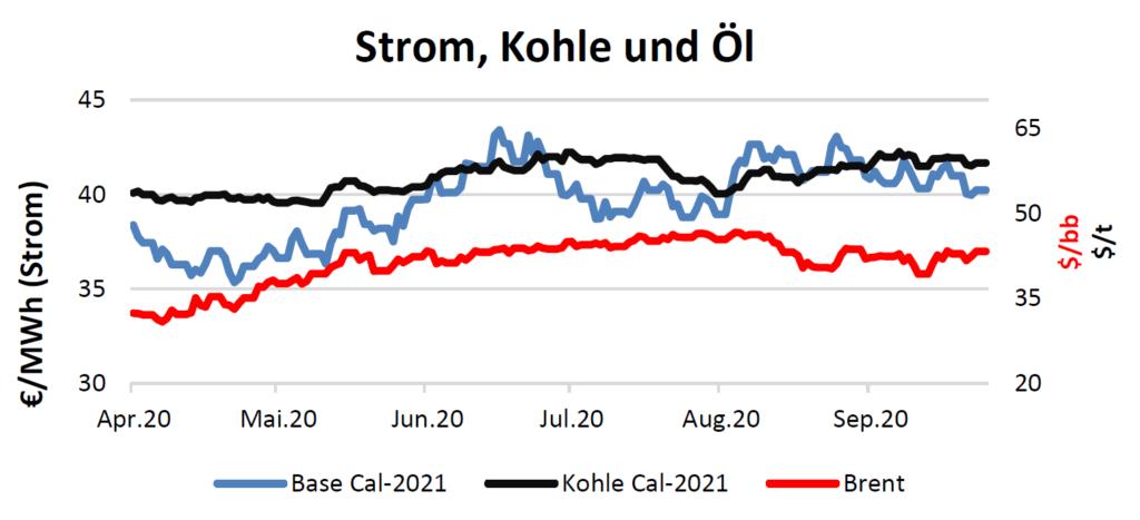 Strom, Kohle und Öl Handelspreise bis 15.Oktober 2020