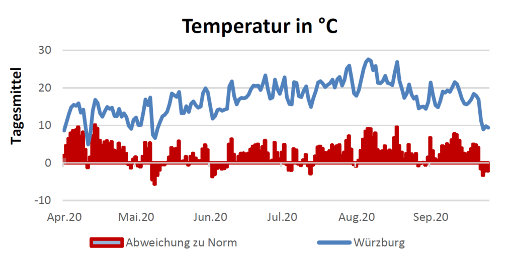 Temperatur in Celsius am 15.10.2020