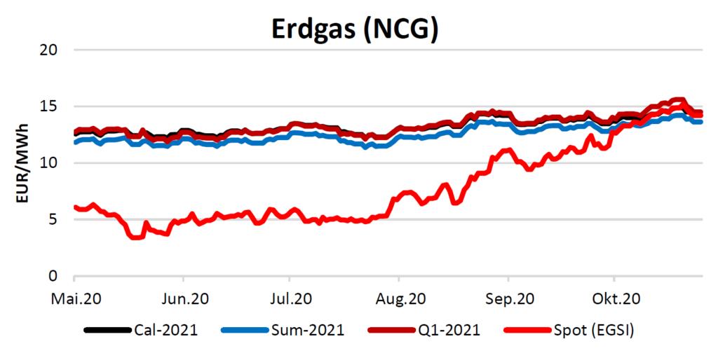 Erdgaspreise am 29.10.2020