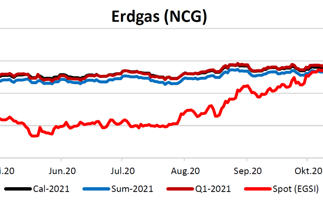 Energiemarktbericht vom 29.Oktober 2020