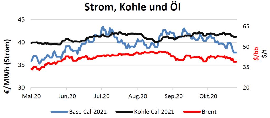 Strom, Kohle und Öl Handelspreise bis 29.Oktober 2020