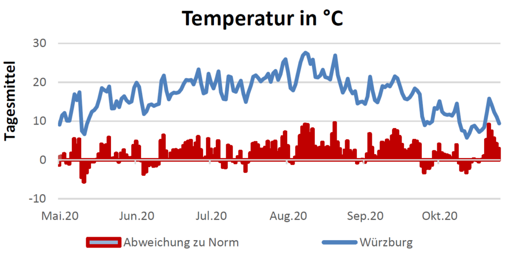 Temperatur in Celsius am 29.10.2020