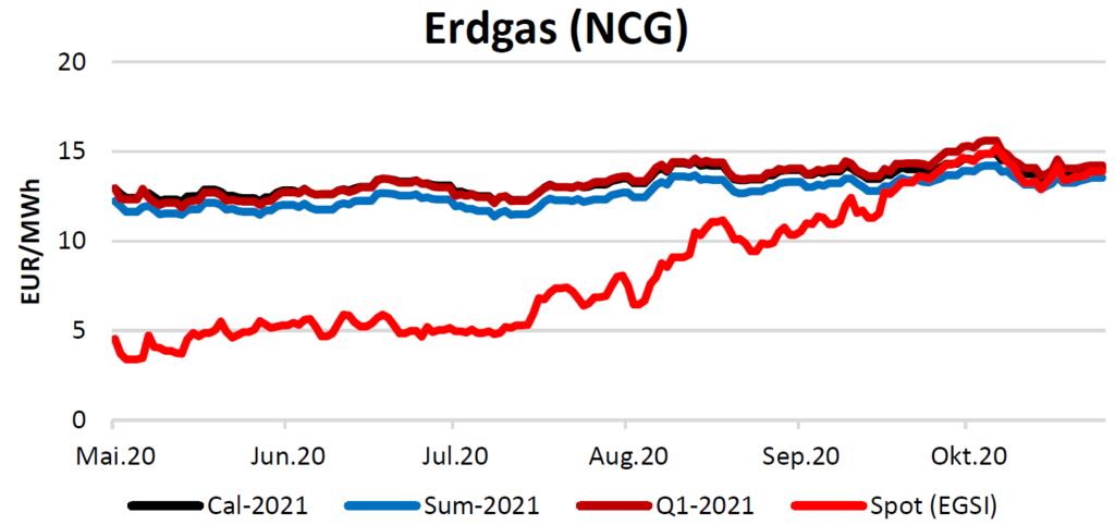 Erdgaspreise am 12.11.2020