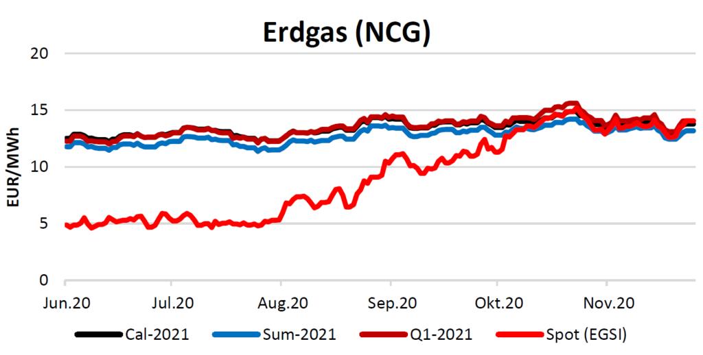Erdgaspreise am 26.11.2020