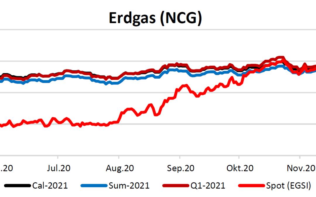 Energiemarktbericht vom 26.November 2020