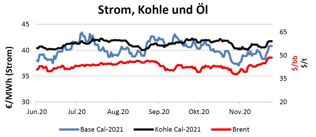 Strom, Kohle und Öl Handelspreise bis 26.November 2020