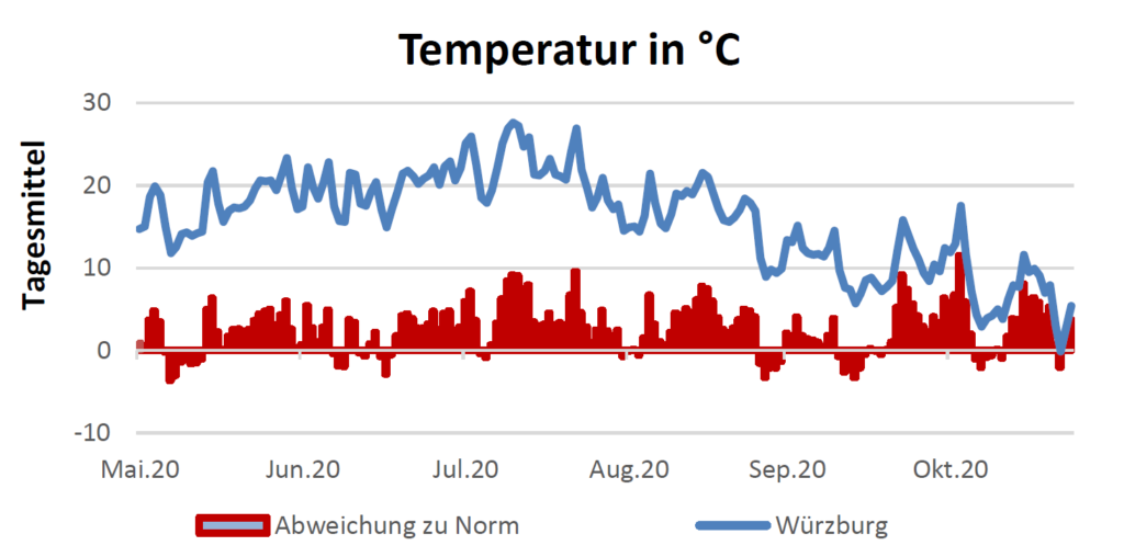 Temperatur in Celsius am 26.11.2020